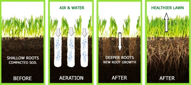aeration-diagram